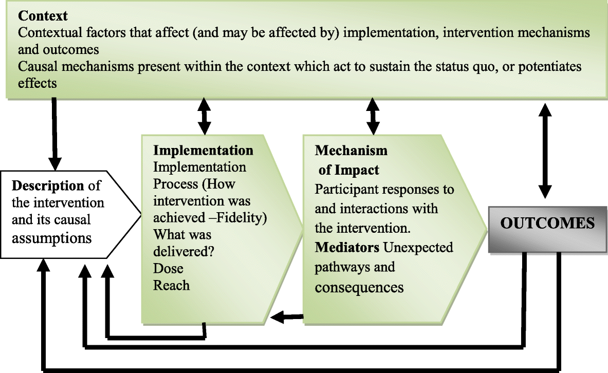 intervention process the cbt based interventions Cognitive-behavioral therapy (cbt) was developed as a method to prevent relapse when treating problem drinking, and later it was adapted for cocaine-addicted individuals cognitive-behavioral strategies are based on the theory that in the development of maladaptive behavioral patterns like substance abuse, learning processes play a critical role.