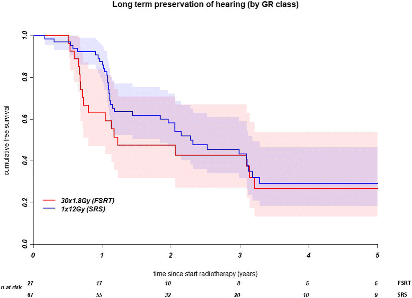 Progression of hearing loss after LINAC-based stereotactic