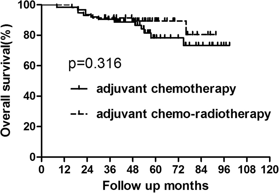 Tumor location as an indication for adjuvant radiotherapy in