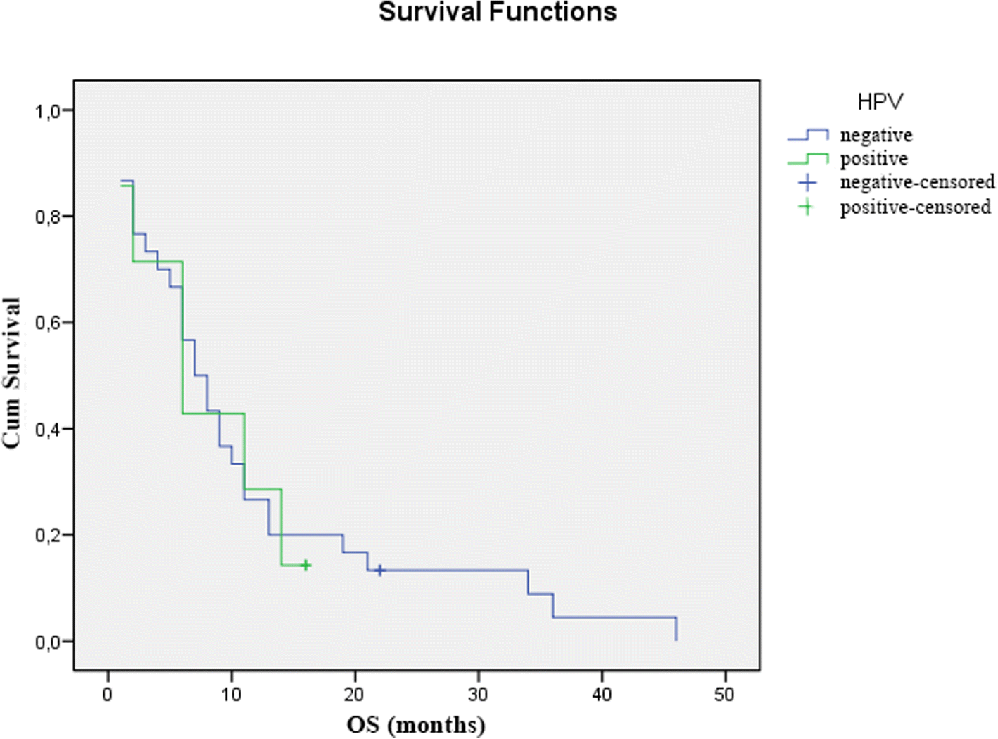 Prognostic role of HPV infection in esophageal squamous cell