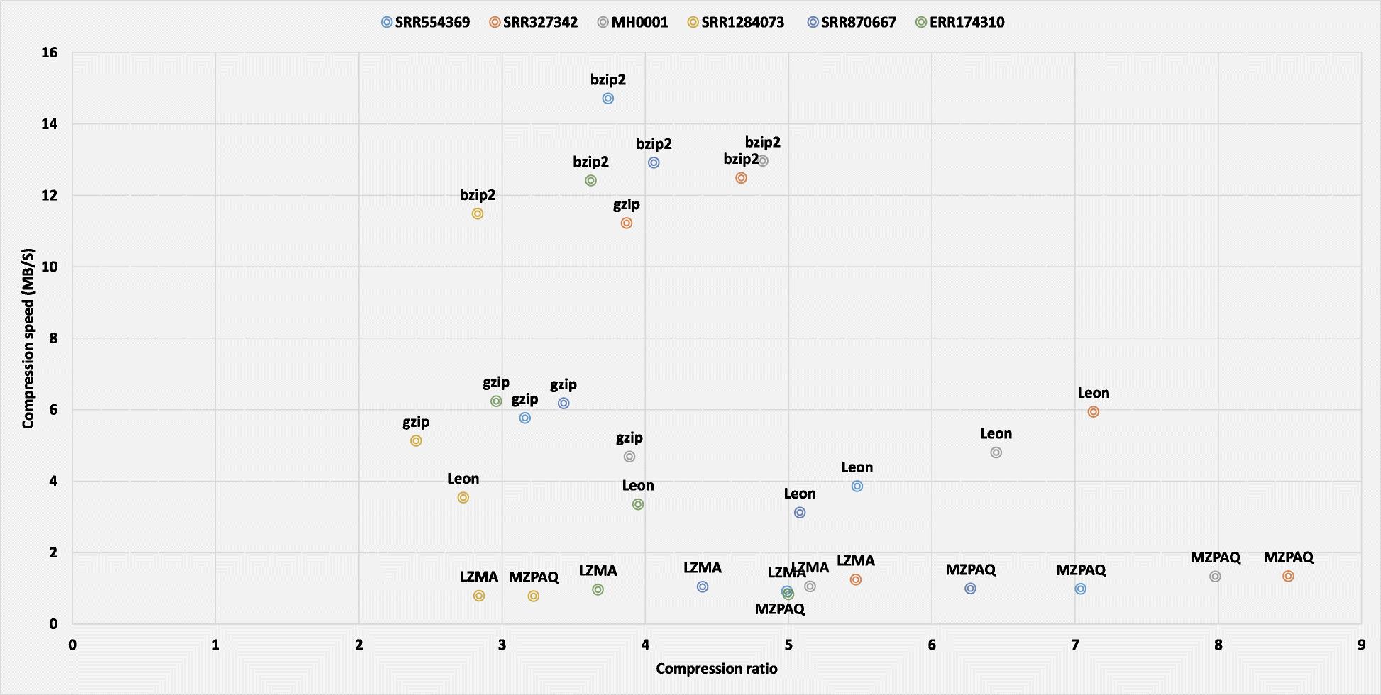 MZPAQ: a FASTQ data compression tool   SpringerLink