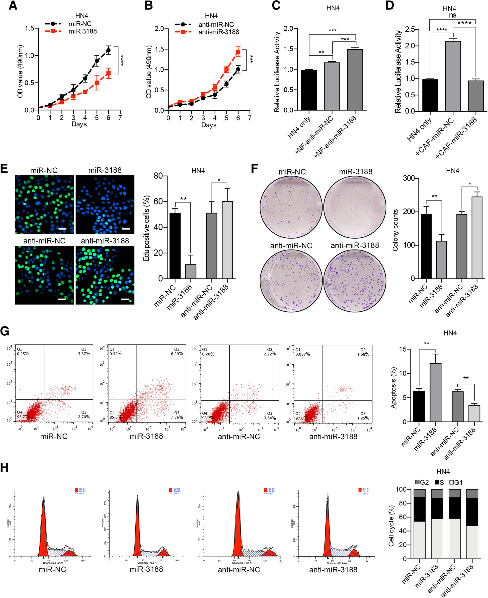 Loss of exosomal miR-3188 in cancer-associated fibroblasts