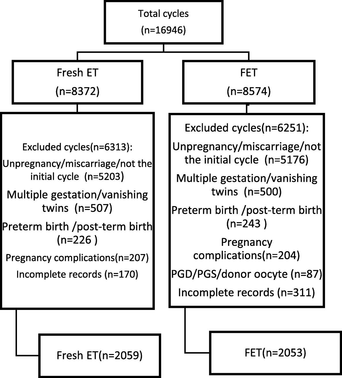 Fresh versus frozen embryo transfer for full-term singleton