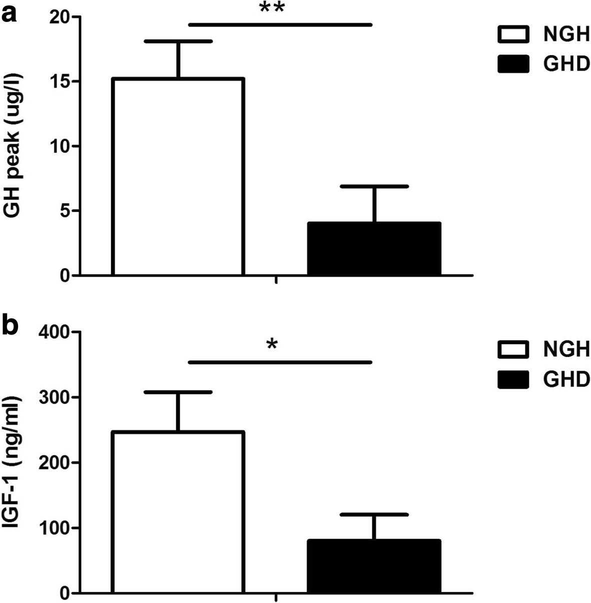 Dynamic Ghrelin and GH serum levels during combined
