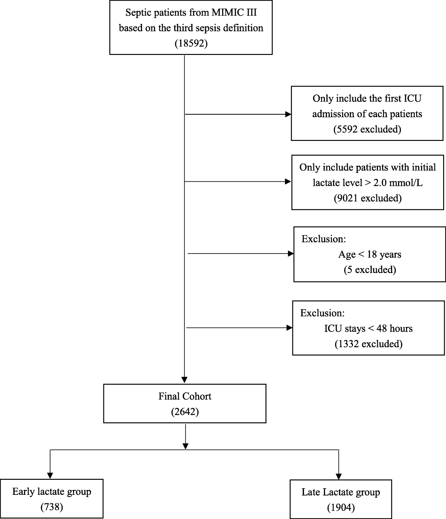 Early lactate measurement is associated with better outcomes
