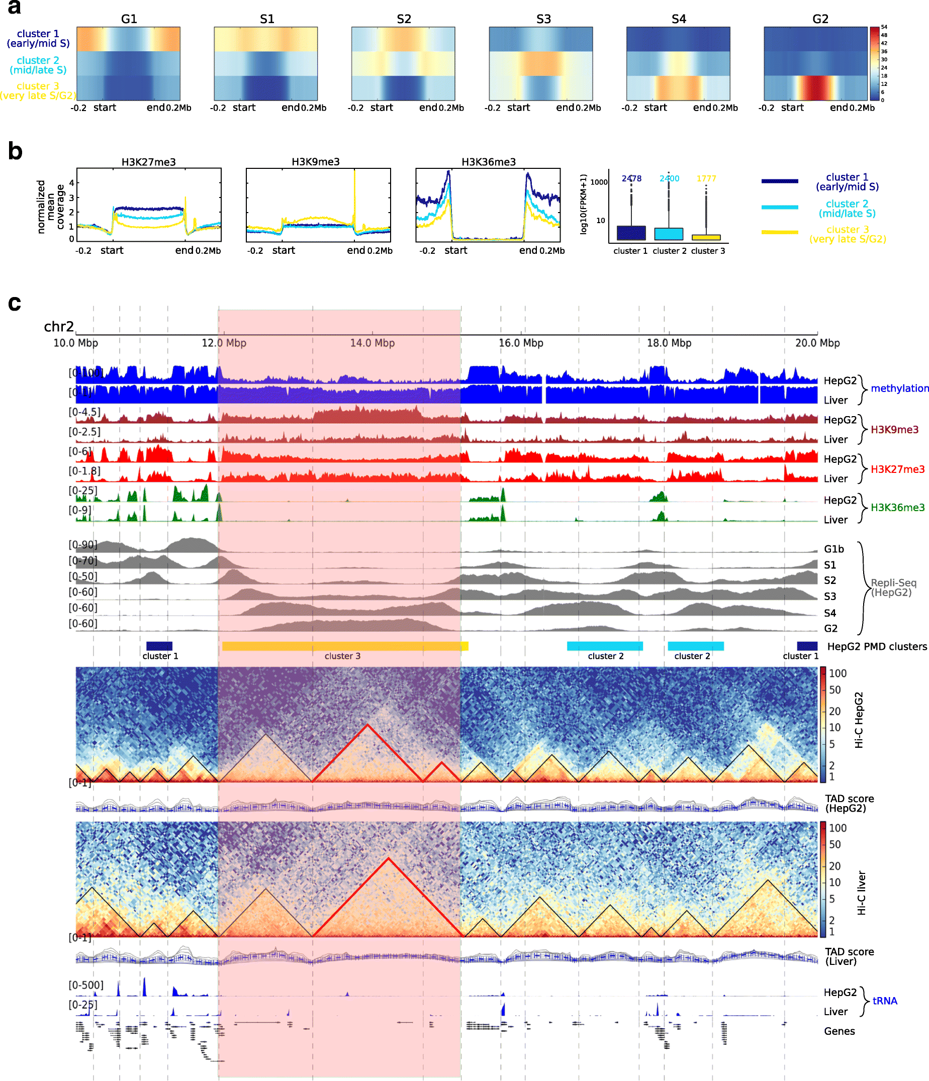 A comprehensive analysis of 195 DNA methylomes reveals