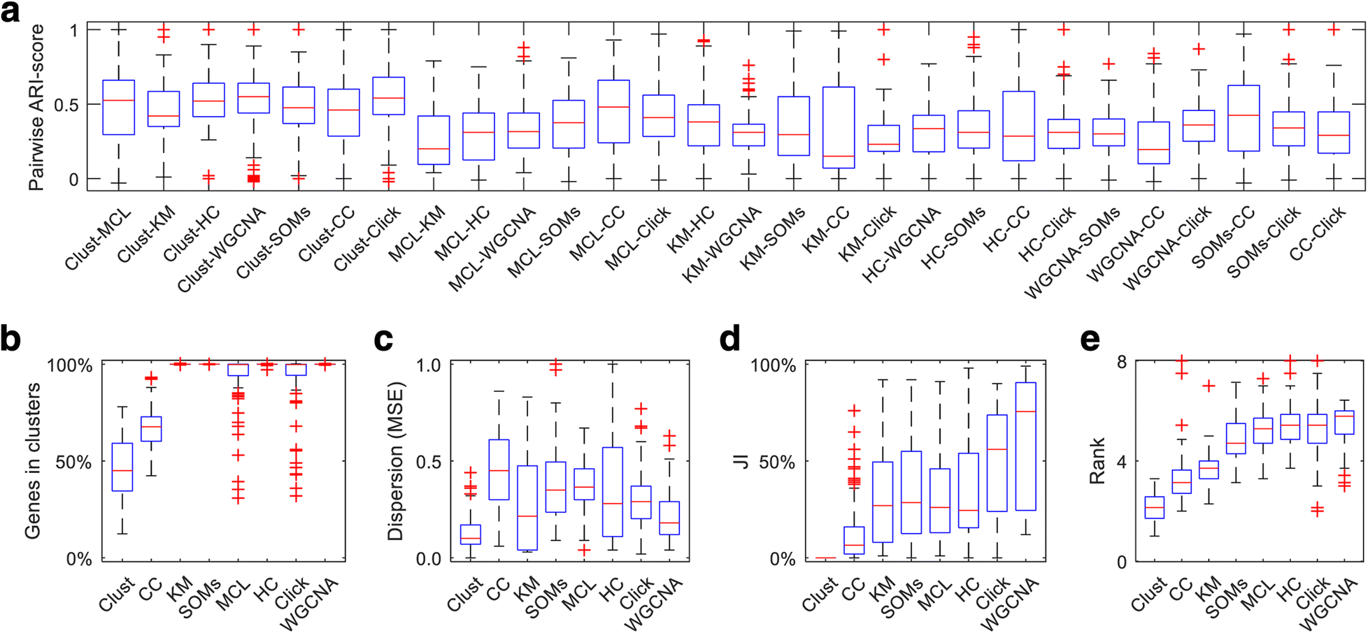 Clust: automatic extraction of optimal co-expressed gene