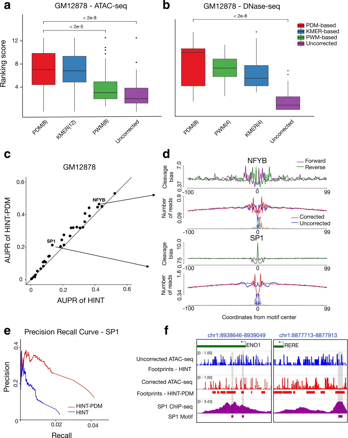 Identification of transcription factor binding sites using