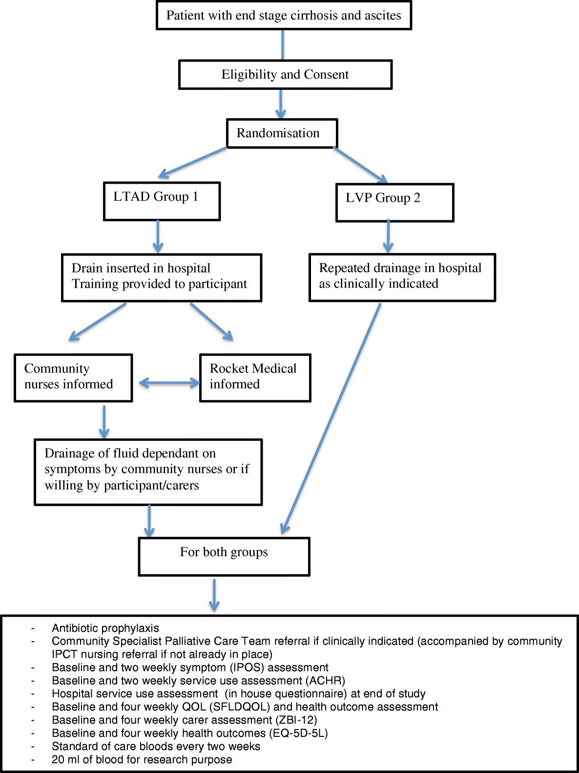 Palliative long-term abdominal drains versus repeated