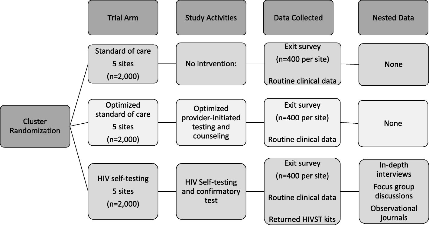 Evaluating the integration of HIV self-testing into low-resource