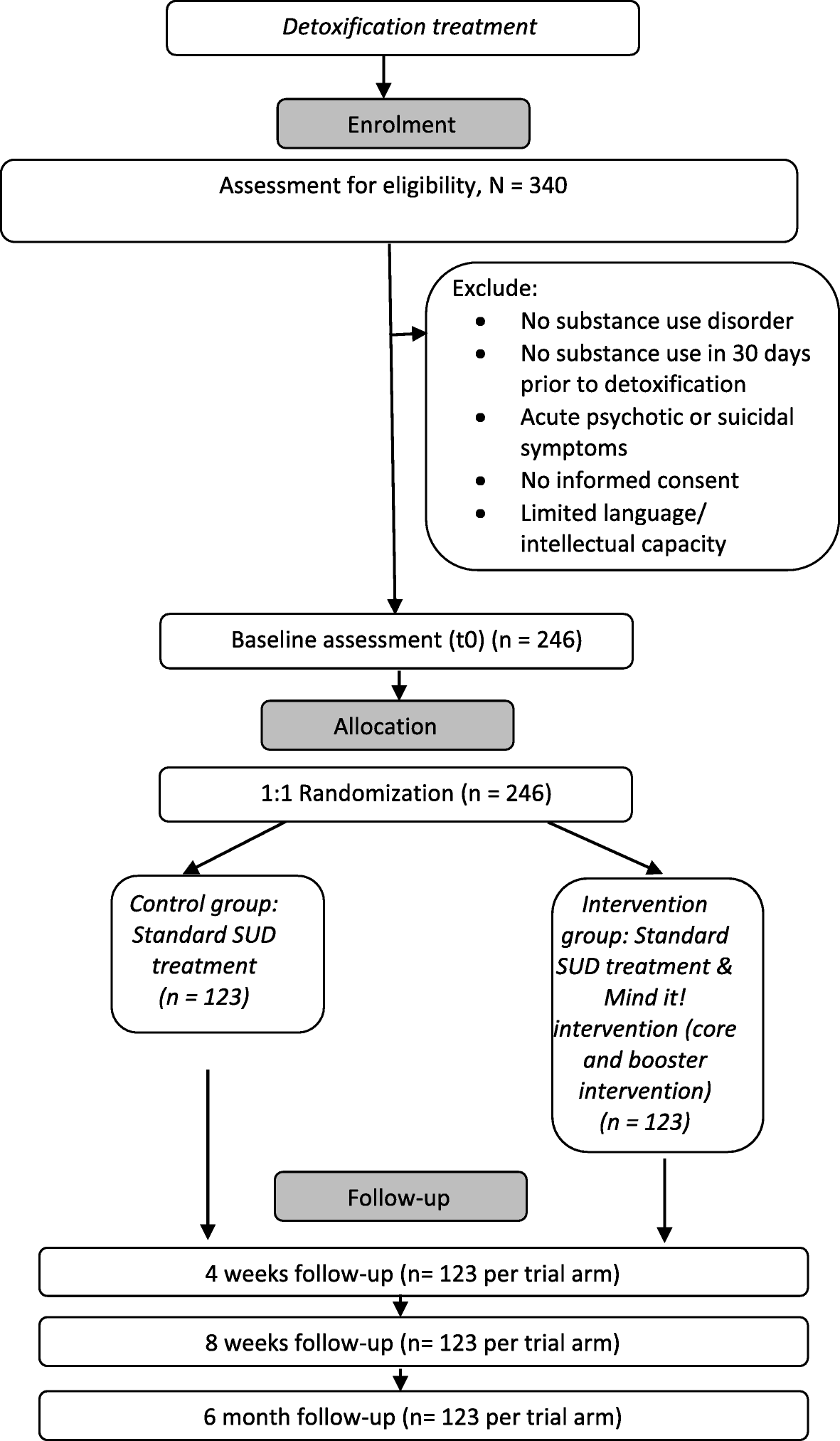 Treatment effectiveness of a mindfulness-based inpatient