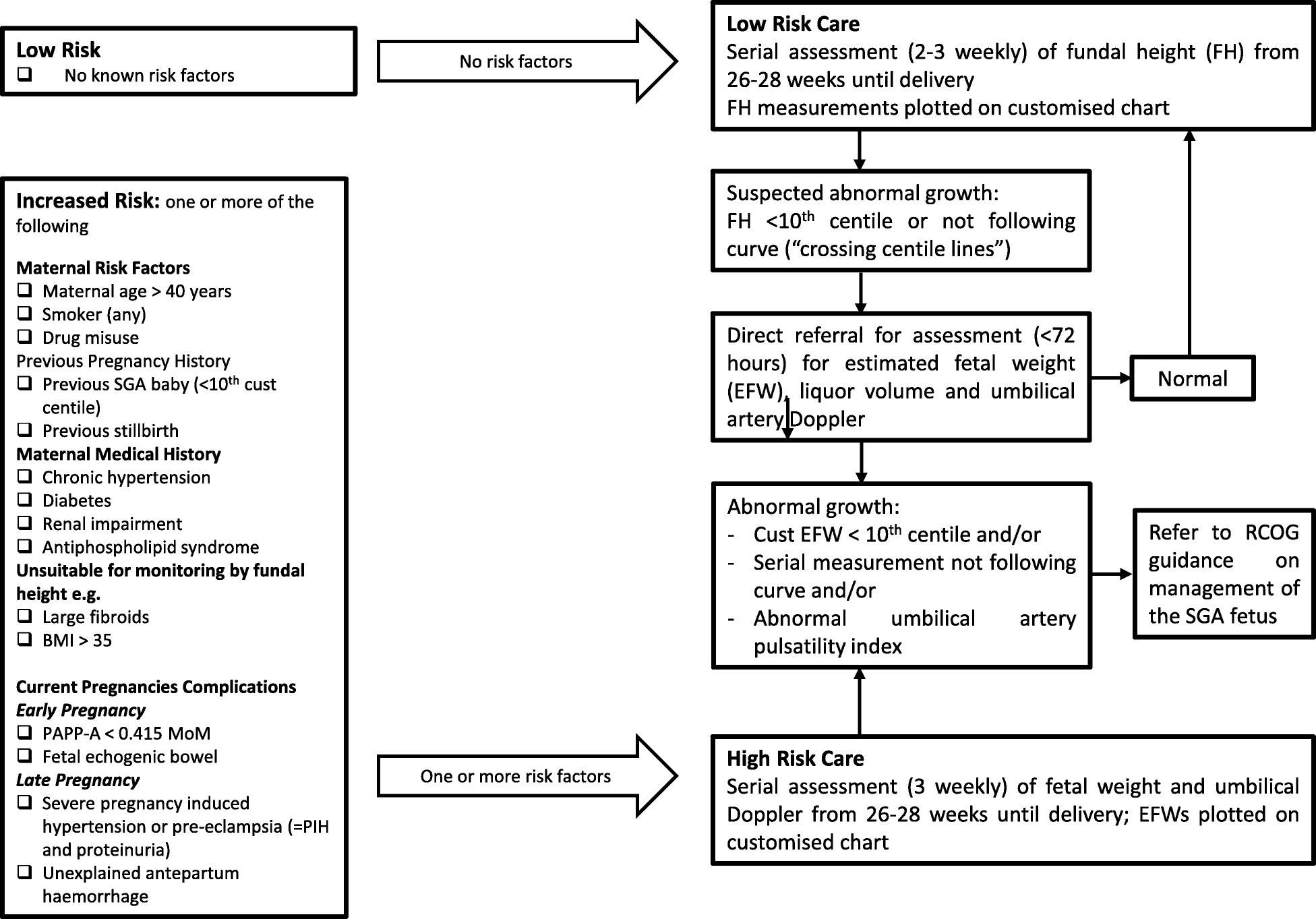 The DESiGN trial (DEtection of Small for Gestational age Neonate