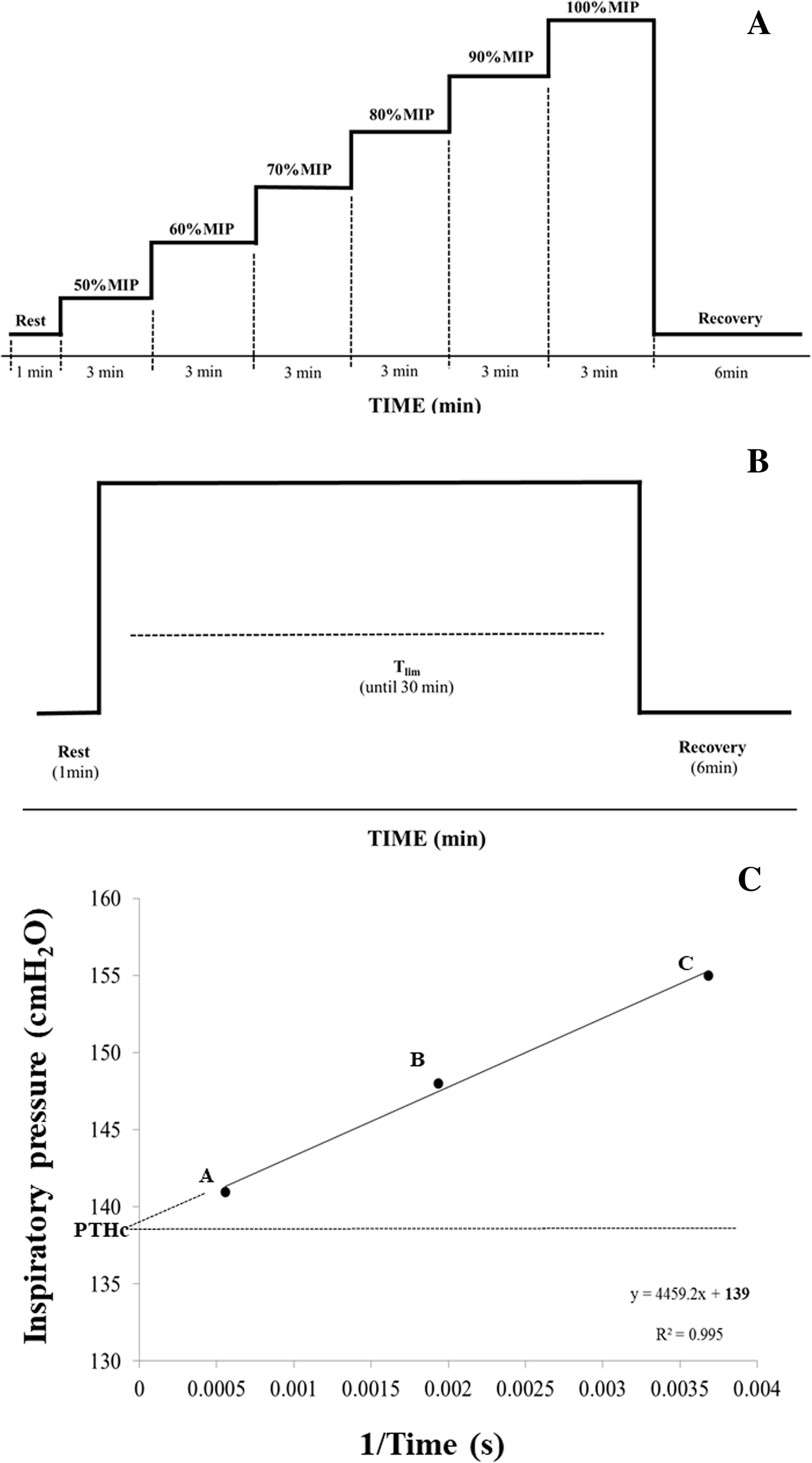 Critical inspiratory pressure – a new methodology for evaluating and