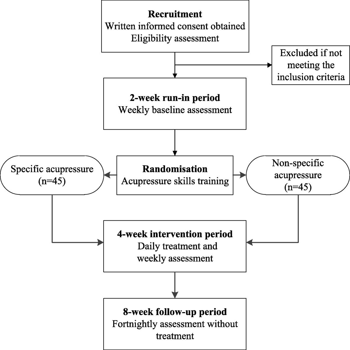 Self-administered acupressure for allergic rhinitis: study protocol