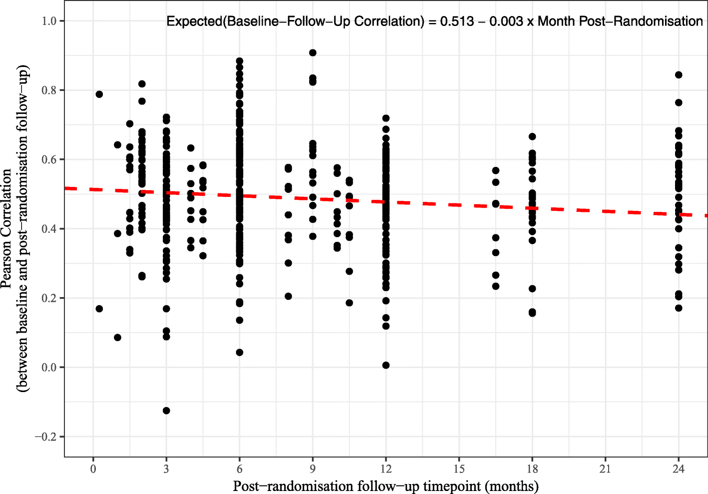 Sample size estimation for randomised controlled trials with