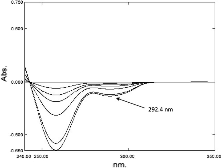 Analysis of paracetamol, pseudoephedrine and cetirizine in Allercet