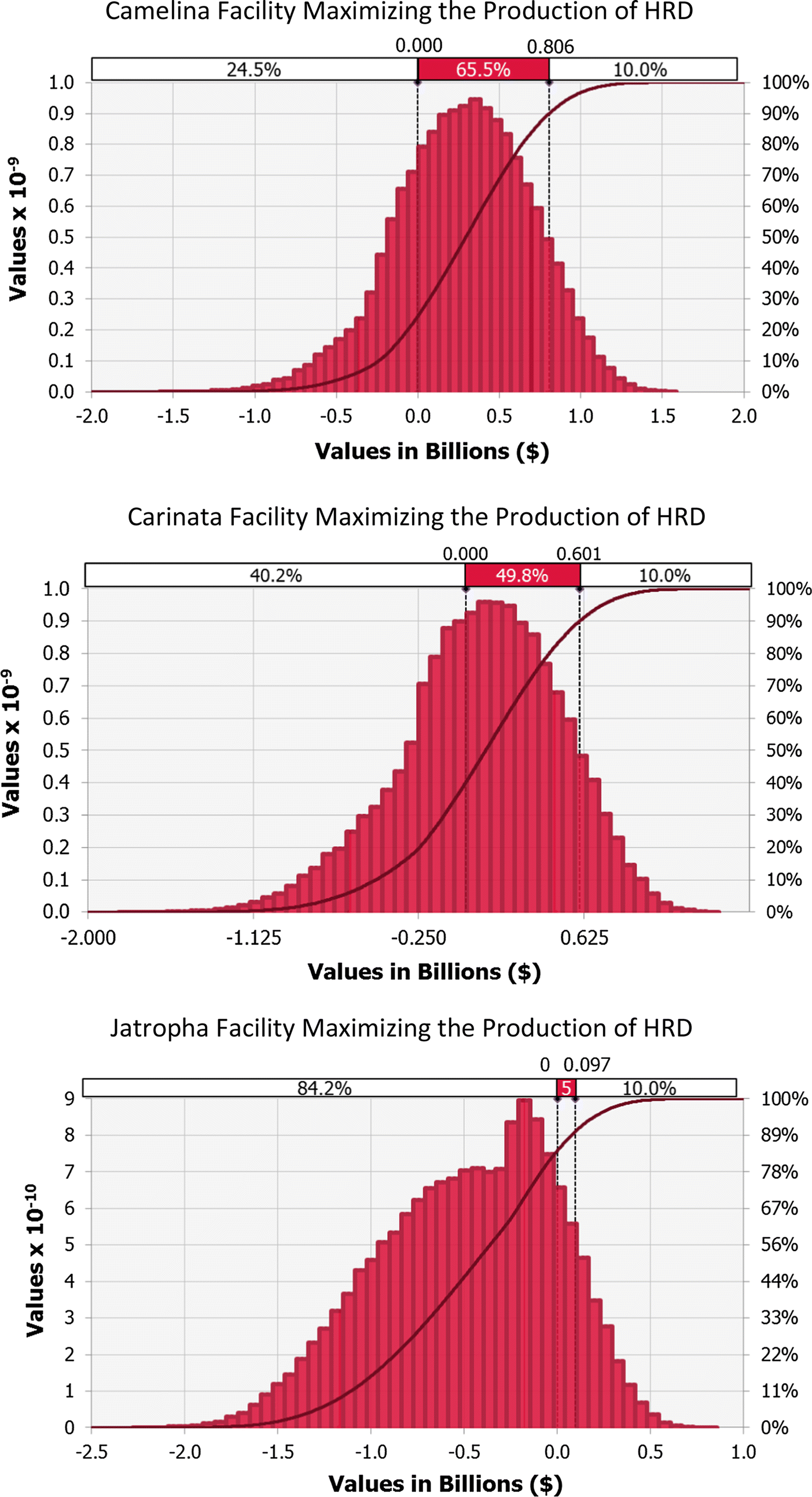 Stochastic techno-economic analysis of the production of