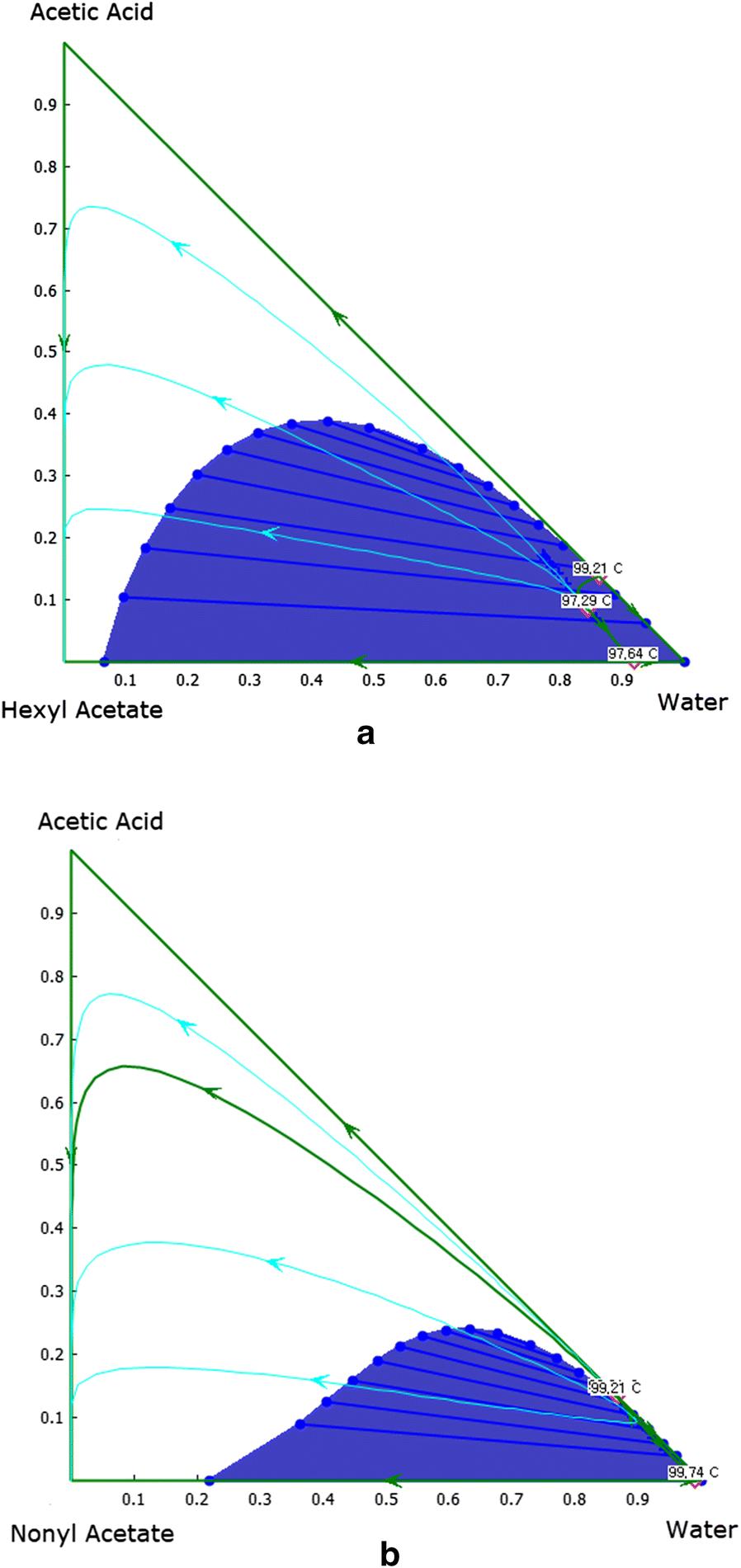 Eco-efficient recovery of bio-based volatile C2–6 fatty acids