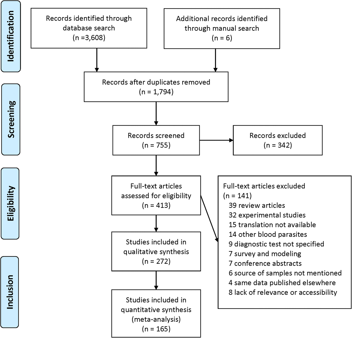 Systematic review and meta-analysis on the global