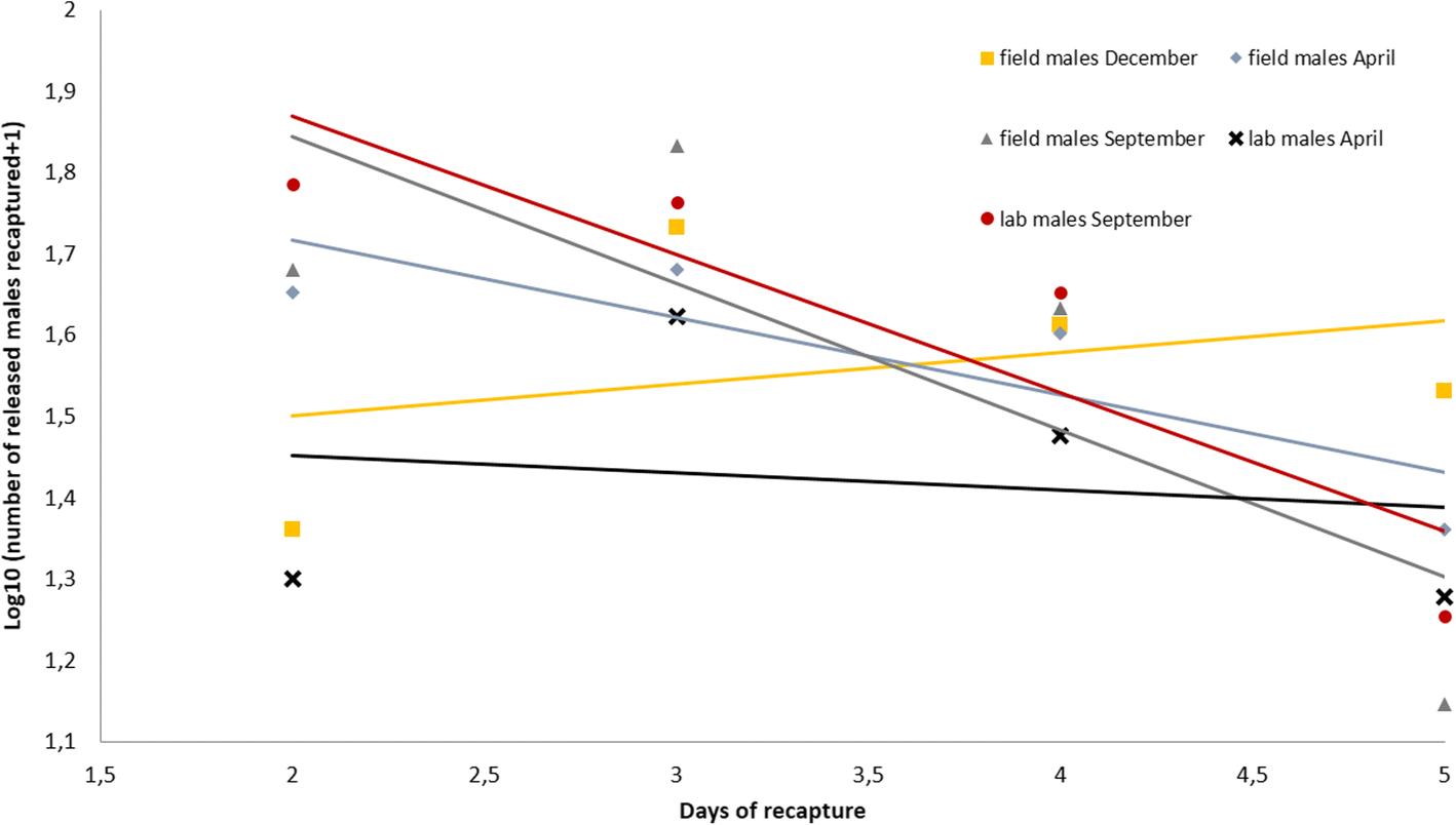 Field evaluation of seasonal trends in relative population