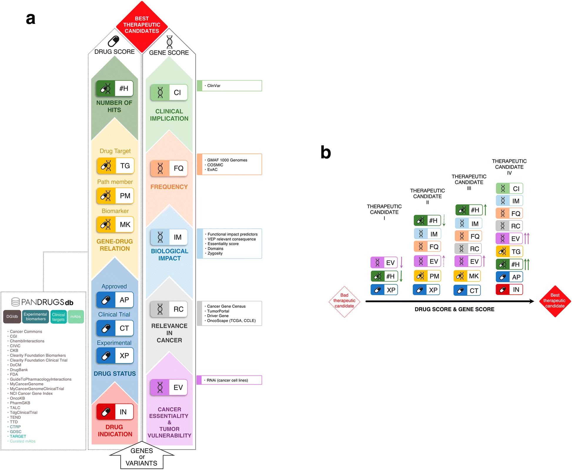 PanDrugs: a novel method to prioritize anticancer drug