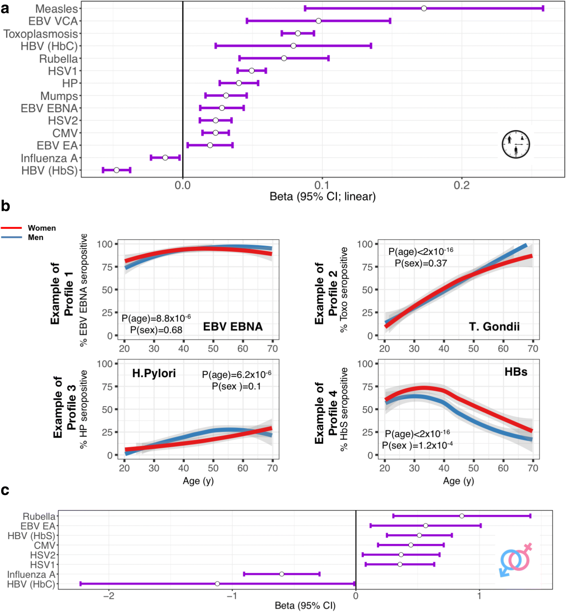 Human genetic variants and age are the strongest predictors of
