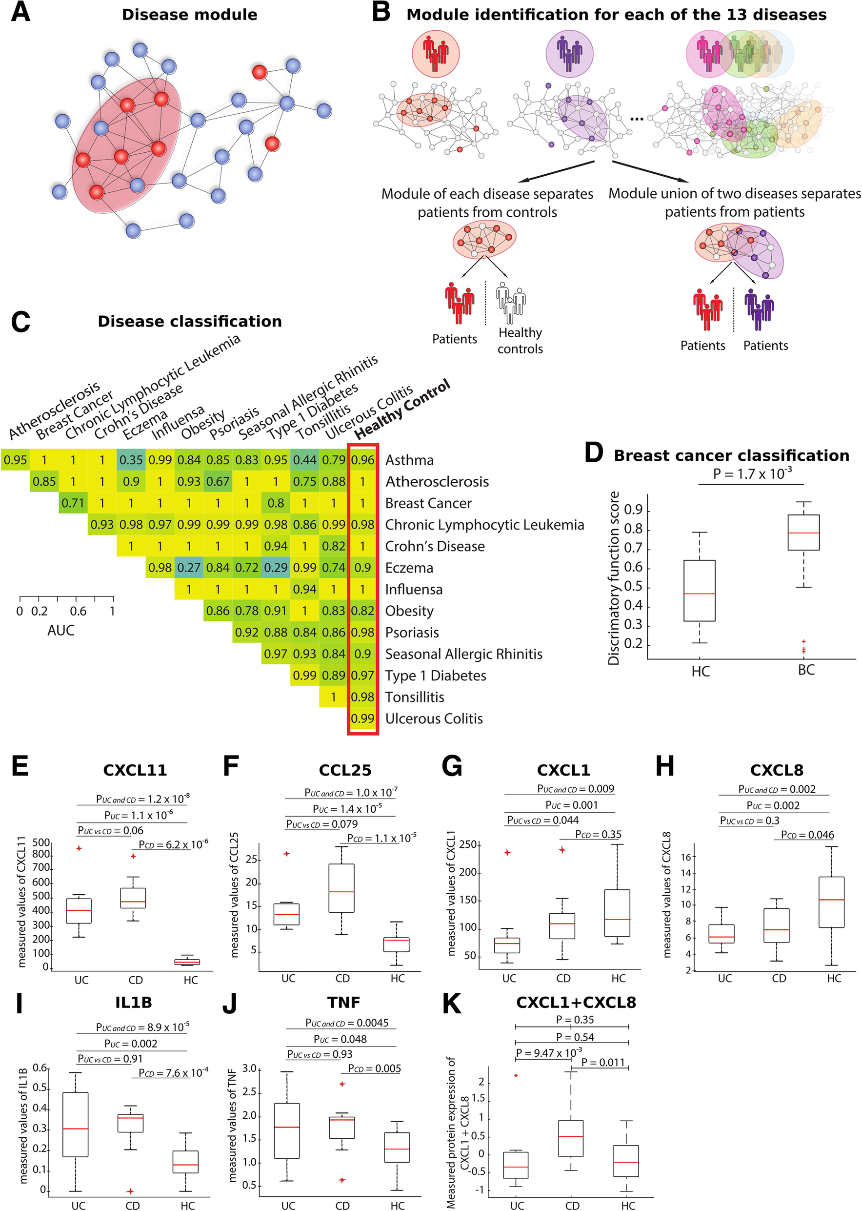 A validated single-cell-based strategy to identify