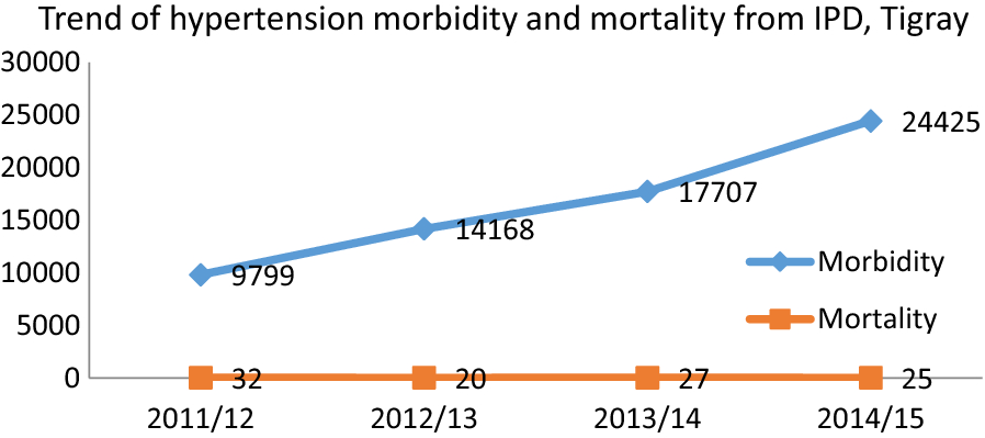 Trend of hypertension morbidity and mortality in Tigray Region from