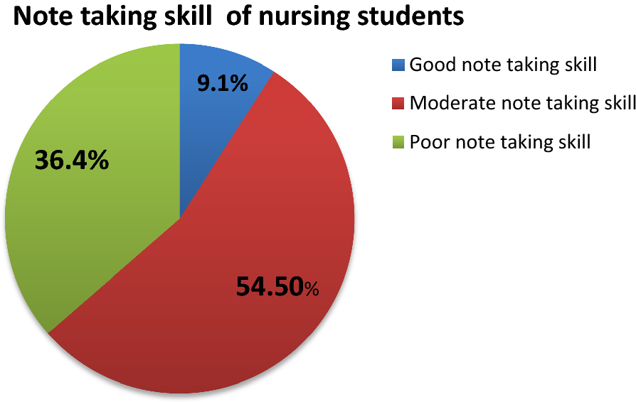 Training improved the note taking skill of nursing students in Aksum