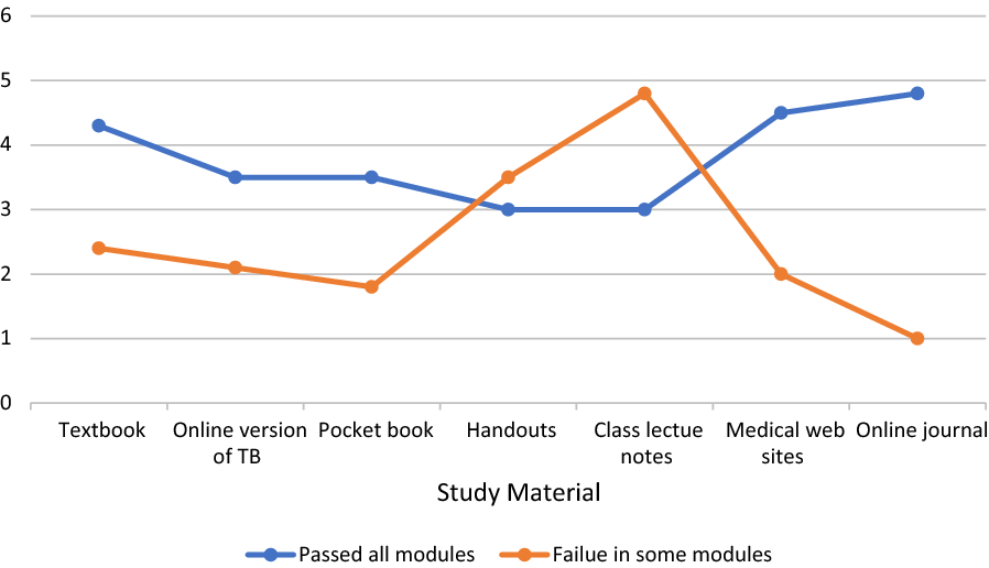 Medical students' preferences towards learning resources and their