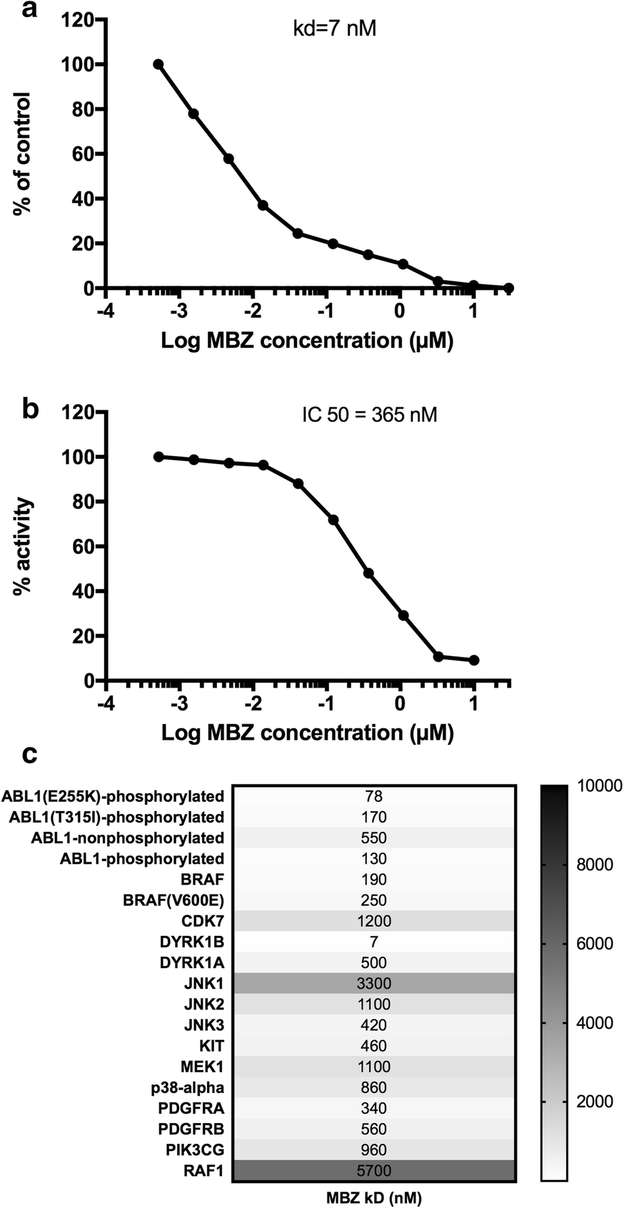 Angelica Larsson Nude mebendazole-induced m1 polarisation of thp-1 macrophages may