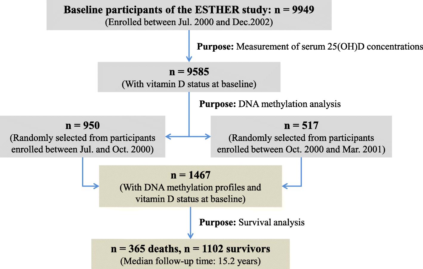 vitamin d level icd 10 code