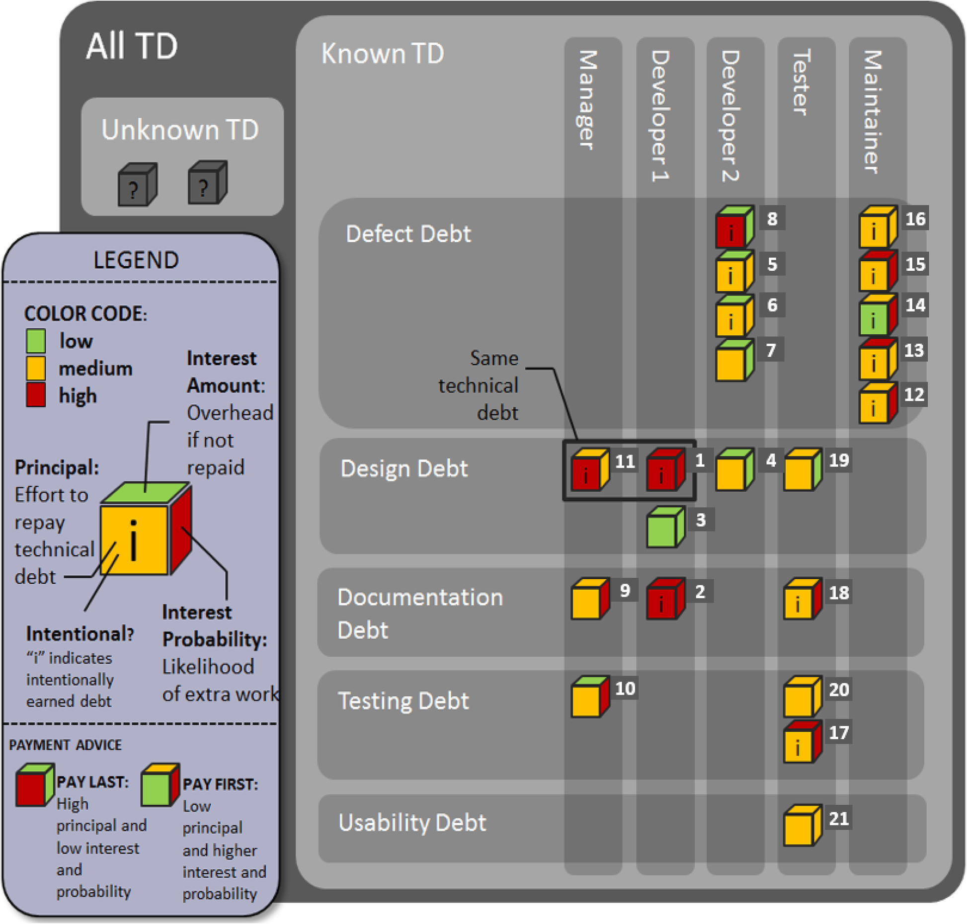 Understanding automated and human-based technical debt