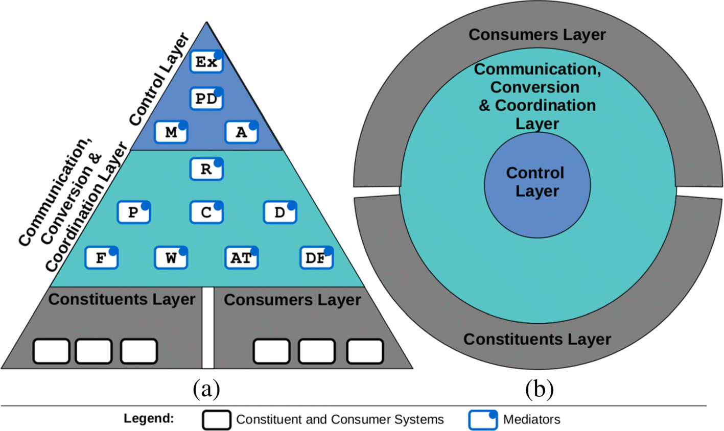 Software mediators as first-class entities of systems-of