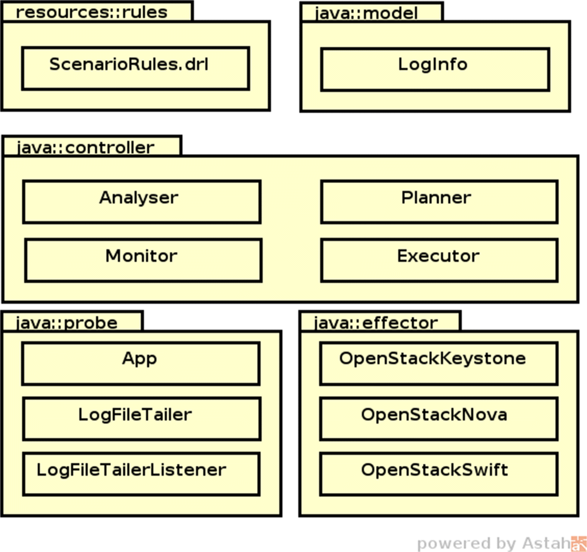 Self-adaptive authorisation in OpenStack cloud platform | SpringerLink