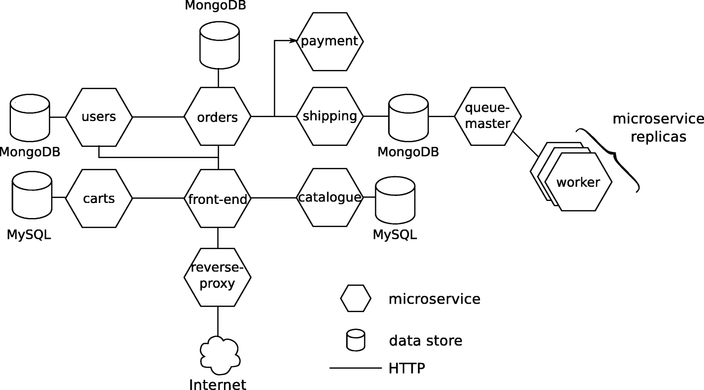 Improving microservice-based applications with runtime placement