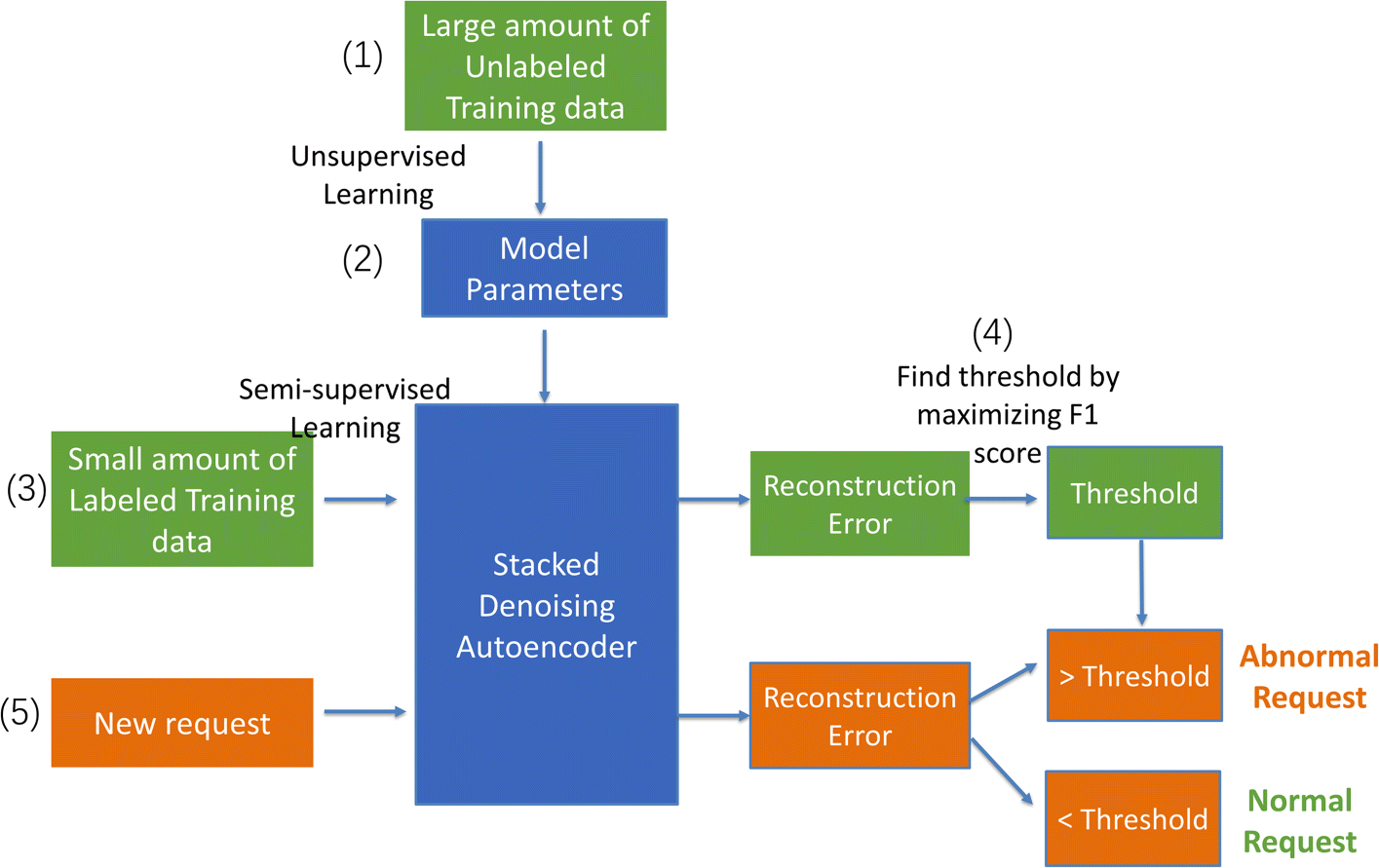 Detecting web attacks with end-to-end deep learning