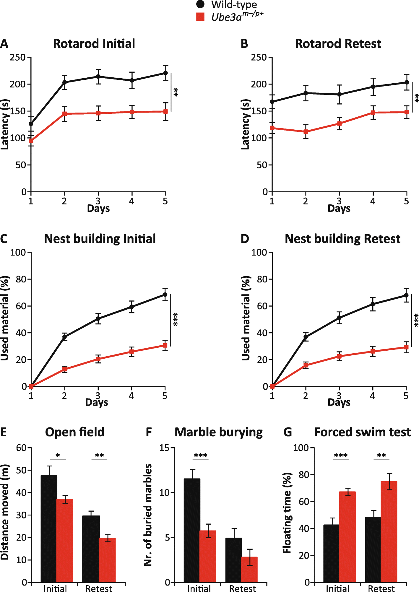 A behavioral test battery for mouse models of Angelman