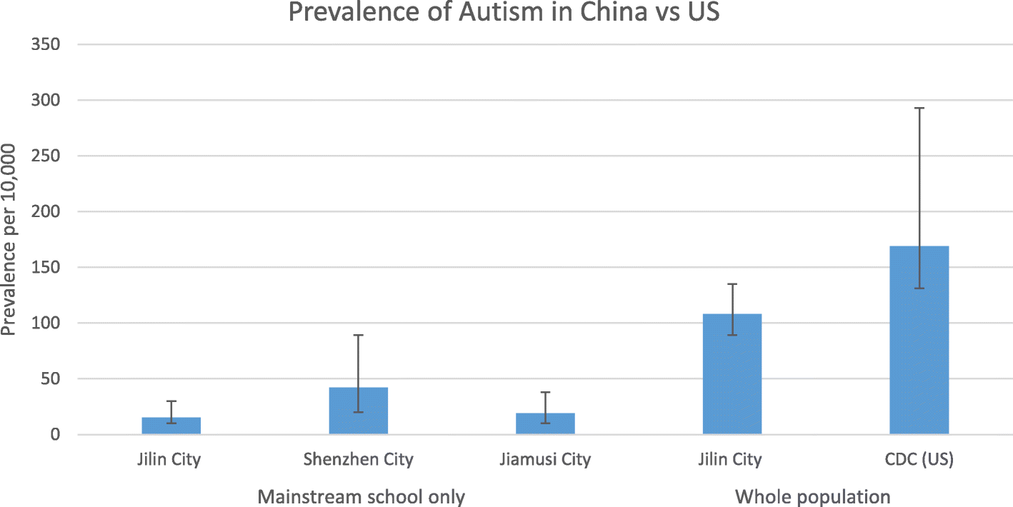Cdc Stepping Up Autism Monitoring >> Autism Prevalence In China Is Comparable To Western Prevalence