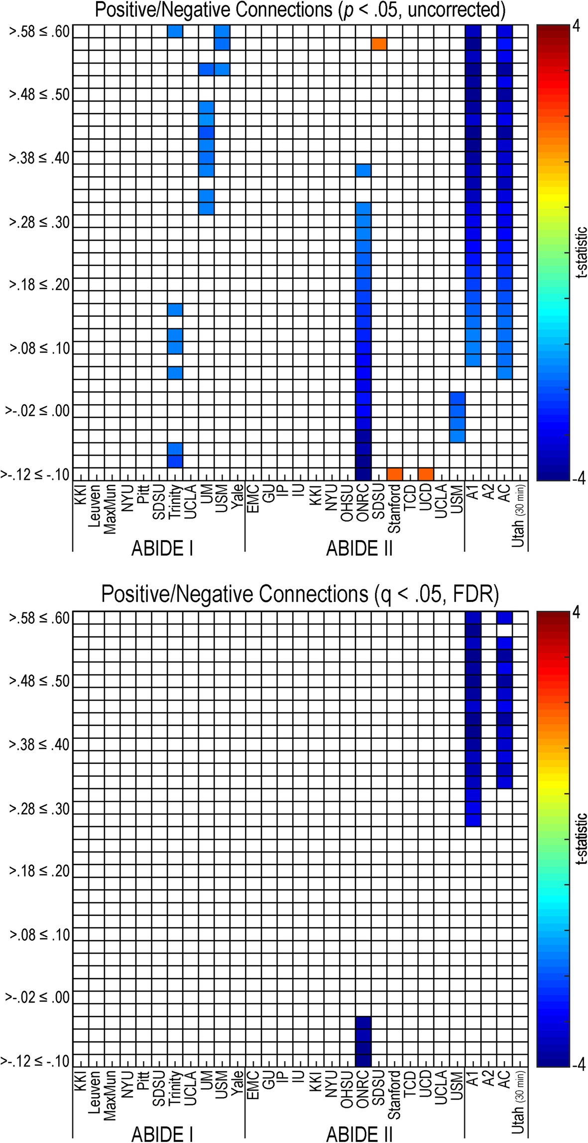Generalizability and reproducibility of functional connectivity in