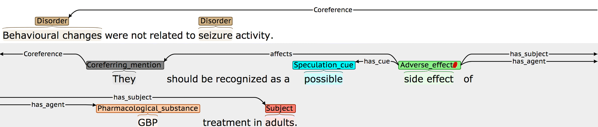 Annotation and detection of drug effects in text for