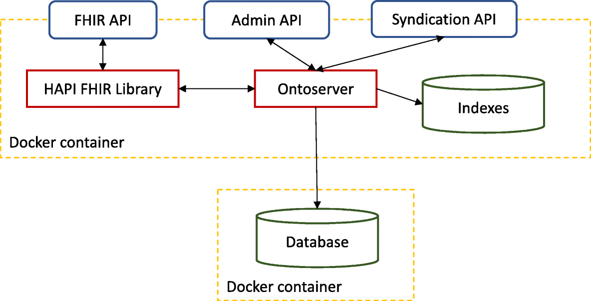 Ontoserver: a syndicated terminology server | SpringerLink