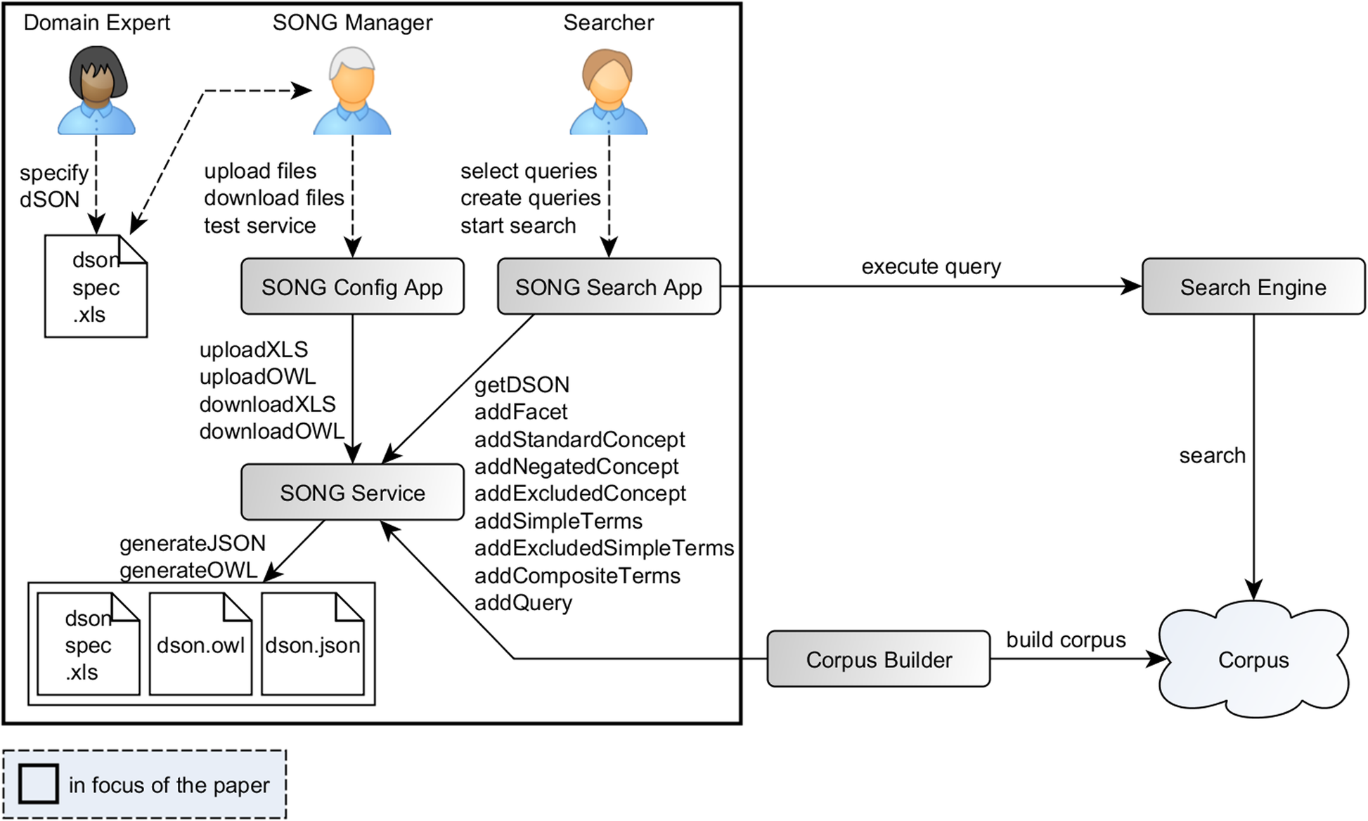 Ontology-based specification and generation of search