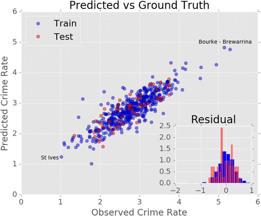 Applying machine learning to criminology: semi-parametric