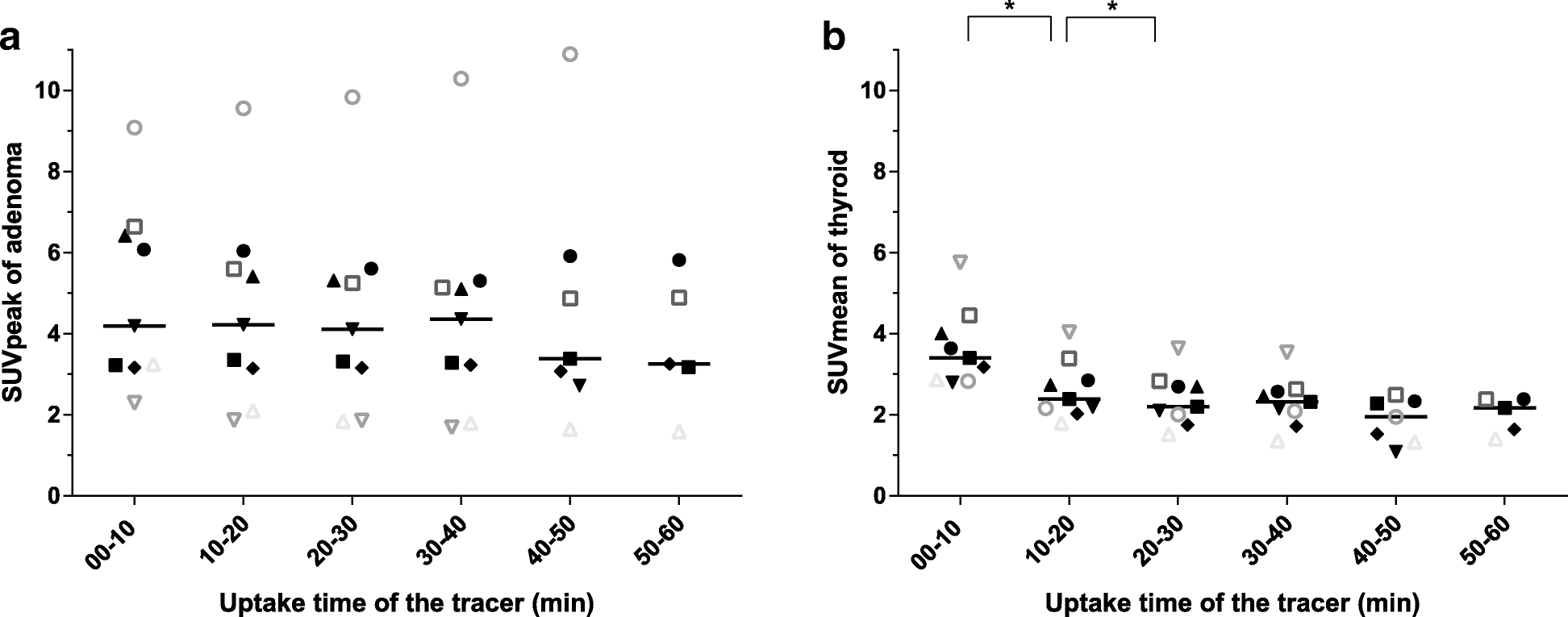 Optimization of parathyroid 11C-choline PET protocol for