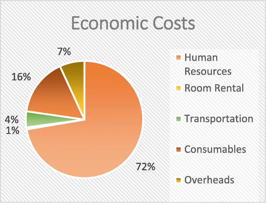 order size transportation costs and economic The economic order quantity (eoq) is the number of units that a company should add to inventory with each order to minimize the total costs of inventory—such as holding costs, order costs, and.