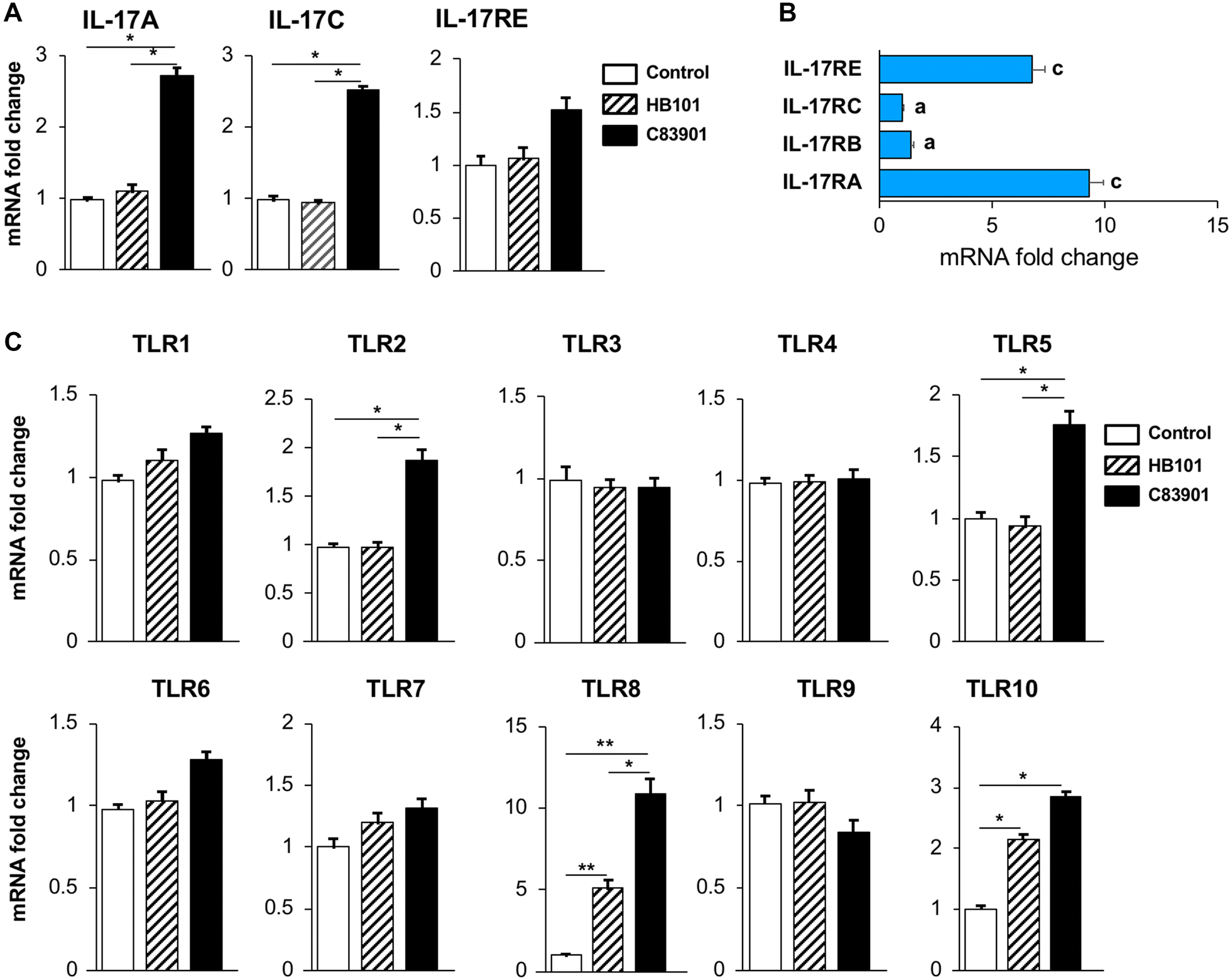 Toll-like receptor 5-mediated IL-17C expression in