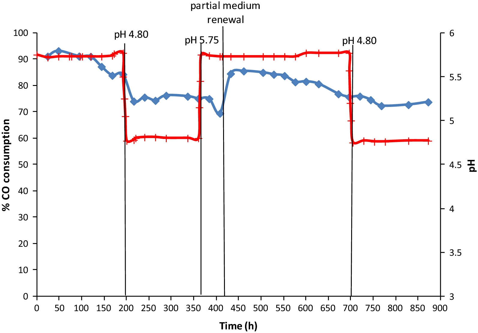 Effect of salinity on C1-gas fermentation by Clostridium