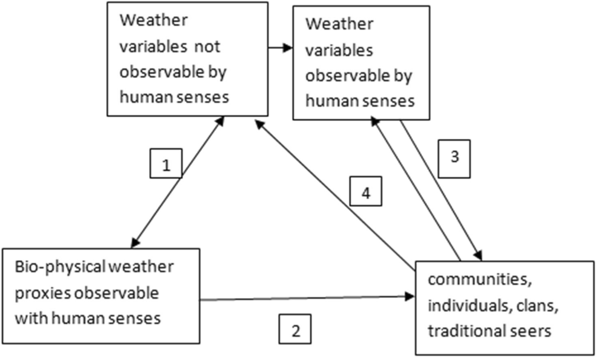 Indigenous weather and climate forecasting knowledge among