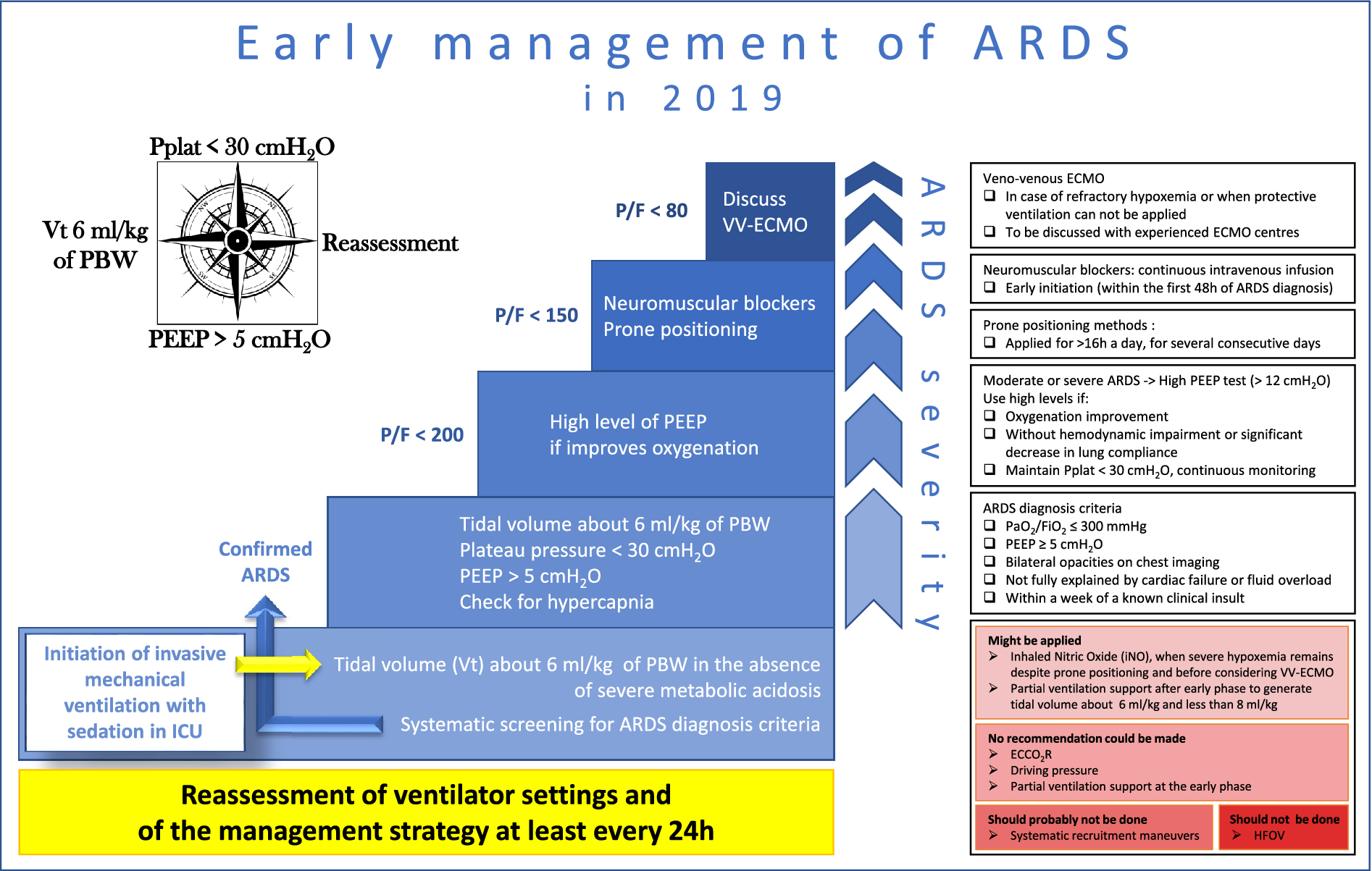 Formal guidelines: management of acute respiratory distress